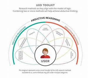 1198 Best Images About Ux    User Journey Maps    Strategy