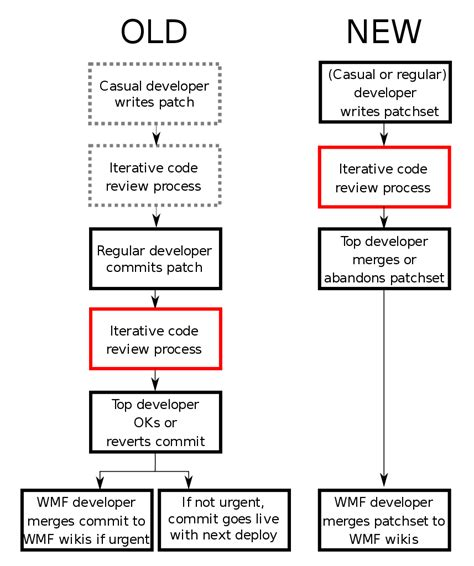 filemediawiki wikimedia git gerrit workflowsvg