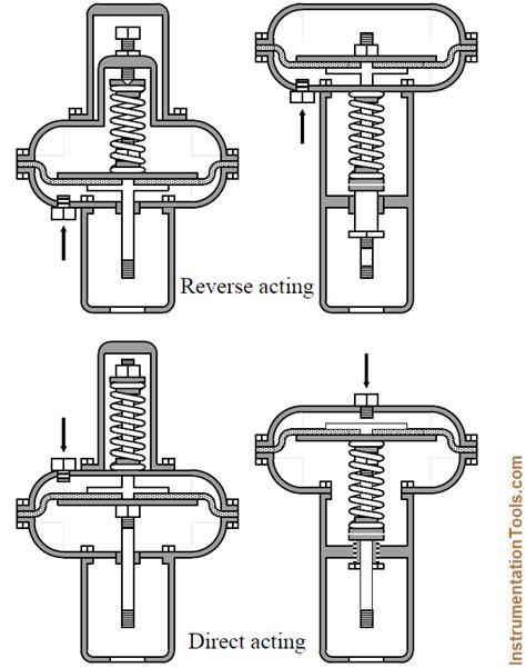 Direct & Reverse Acting Control Valves Instrumentation Tools
