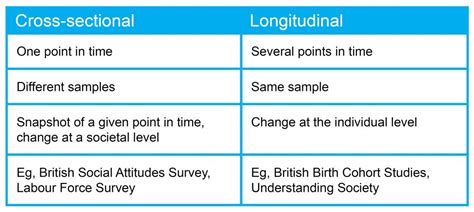 learning hub longitudinal  cross sectional studies