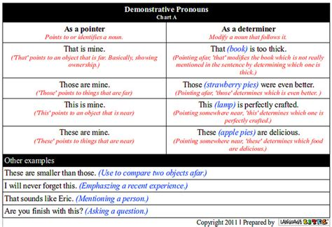 Difference Between Demonstrative Pronoun And Demonstrative Adjective  Demonstrative Pronoun Vs