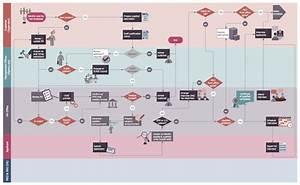 Hr Flowcharts Solution