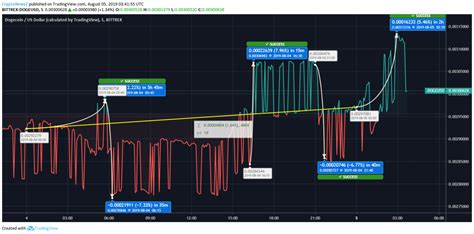 dogecoin price analysis dogecoin doge embarks price