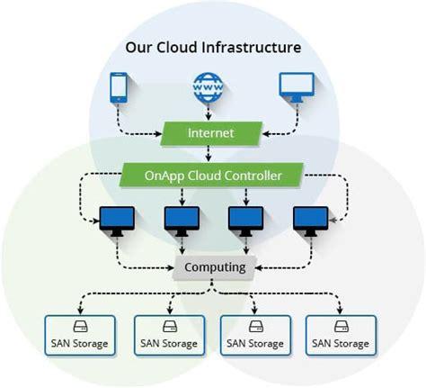 cloud hosting windows vps hosting cloud server ssd vps accuweb hosting