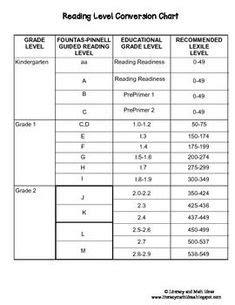 Reading Level Correlation Chart Grade Level Reading