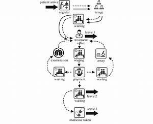 Outpatient Service Process And Patient Flow