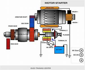 Animasi     U0026quot Cara Kerja Motor Starter Konvensional