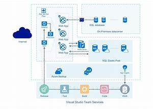 How To Create The Azure Diagram In Visio