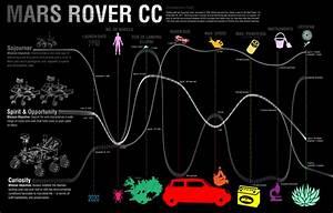 JPL | Mars Rover Comparison Chart