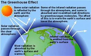 Diagram Of The Greenhouse Effect : greenhouse effect egee 401 energy in a changing world ~ A.2002-acura-tl-radio.info Haus und Dekorationen