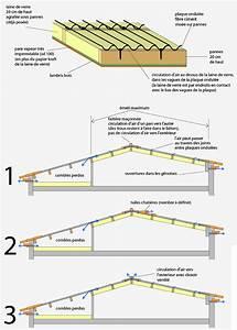 Schema Pose Plaque Fibro Ciment : ventilation sous plaques ondul es ~ Dailycaller-alerts.com Idées de Décoration