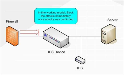 How Does An Intrusion Prevention System (ips) Work?  Quora. Ford Dealer In Marietta Ga Gerber Pcb Design. Fiduciary Trust Accounting Software. Coit Carpet Cleaning San Francisco. Average Gmat Score For Business Schools. Va Loan Rates 30 Year Fixed Lap Band Doctors. Careers With Journalism Degree. European Cruises From Nyc Sample Android App. Cable Services In Dallas Outer Banks Hospital