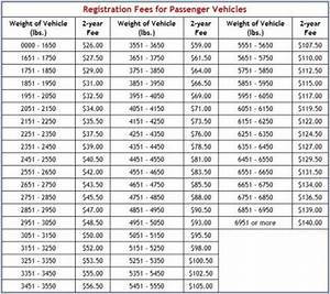 Bsa Weight Chart State Increases In Vehicle Weight Tax Registration Fee