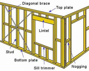 Components Of A Wall Frame  See Website In 2019