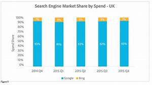 Trend, Mobile, Overtakes, Pcs, In, The, Uk, For, Ad, Spend, Clicks