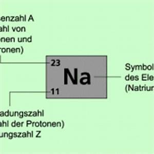 Neutronenzahl Berechnen : ordnungszahl und massenzahl in physik sch lerlexikon lernhelfer ~ Themetempest.com Abrechnung
