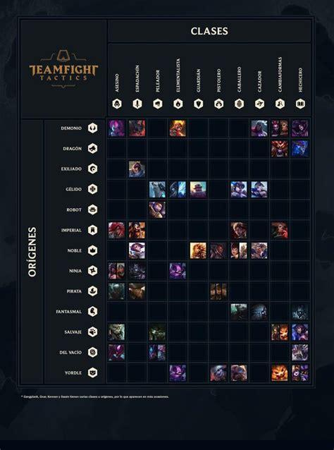 guia de jugabilidad de teamfight tactics league  legends