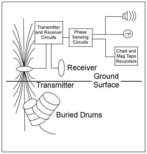 metal detectors environmental geophysics us epa