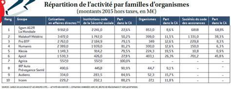 humanis si鑒e social l 39 argus de l 39 assurance classement institutions de prévoyance et groupes de protection sociale 2016 des leaders à la peine assurance