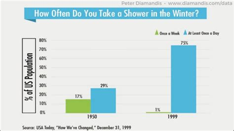 How Often To Shower - how often do you take a shower in the winter andrew