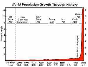 13  Human Population Growth Since Prehistoric Times  An