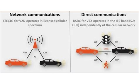 New report says hybrid DSRC plus cellular stands out over ...
