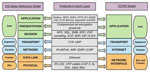 In Which Layer Is  In The Osi Model