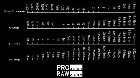 calculate exposure times  neutral density filters project rawcast