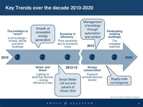 Frost & Sullivan The Rise Of Smart Buildings In Europe