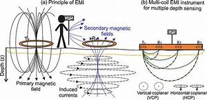 A  Principle Of Electromagnetic Induction  Emi   Where