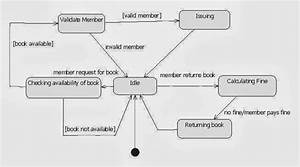 15 Best Images About Uml Diagram For Library Management