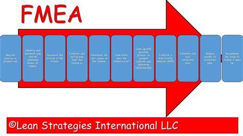 failure mode  effects analysis lean strategies