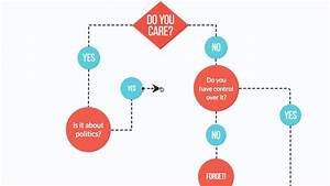 How To Make A Flowchart