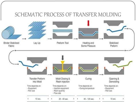 Diagram Of Plastic by Plastic Manufacturing Quot Forming And Shaping Plastics Quot