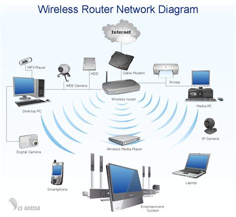 personal area pan networks computer and network
