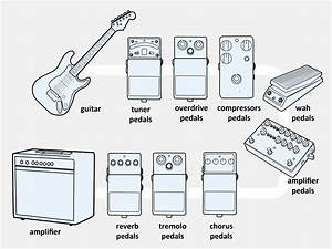 3 Ways To Connect An Electric Guitar To A Combo Amp