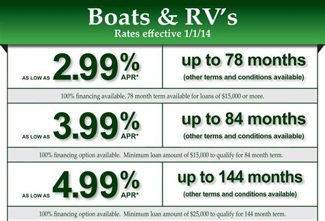 Boat Loan Over 10 Years Old by Auto Boat Rv Motorcycle Loans Spokane City Credit Union