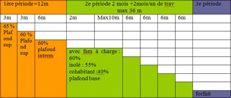 les allocations de ch 244 mage
