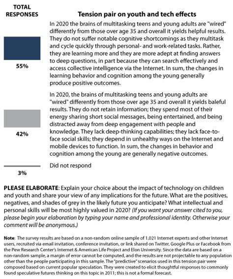 main findings teens technology  human potential