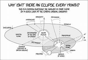 Xkcd  Earth Orbital Diagram
