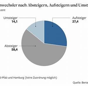 Abiturnote Berechnen Sachsen : pr fungen beginnen hessen abitur ist ziemlich schwierig welt ~ Themetempest.com Abrechnung