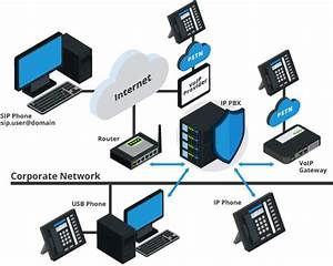 What Is A Pbx Phone System And How Does It Work