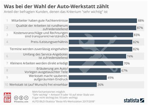 beste kfz versicherung 2018 infografik was bei der wahl der auto werkstatt z 228 hlt
