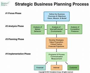 7 best images about work strategic planning on pinterest With developing a business strategy template