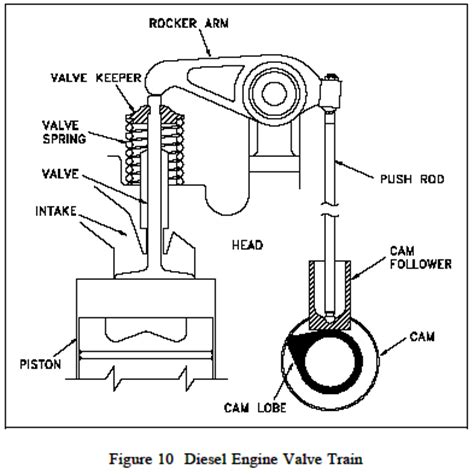 Reciprocating Engine Lifter Diagram by Diesel Engine Camshaft Timing Gears And Valve Mechanism