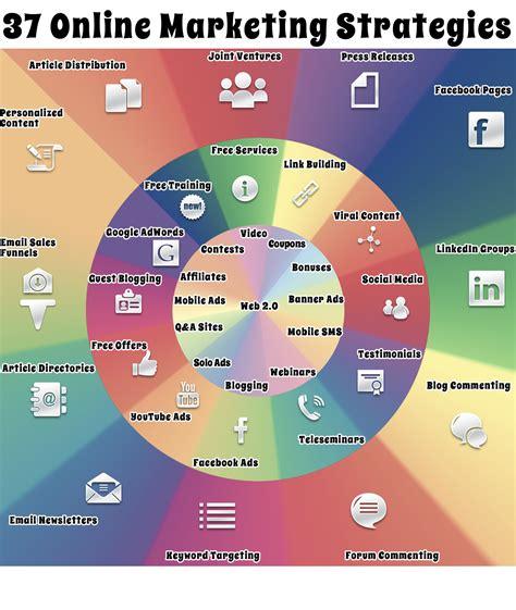 web marketing strategies 37 different marketing strategies i feel