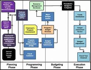 Budgeting Phase Acqnotes