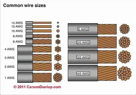 wire sizes electrical wire sizes diameters table of electrical service entry cable sizes ampacity