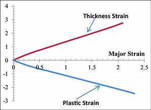 Relation Of Plastic Strain And Thickness Strain With Major