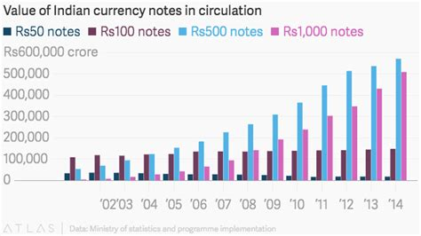 indias currency exchange  modis plan work world